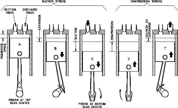 Cycle for a single-acting air compressor cylinder